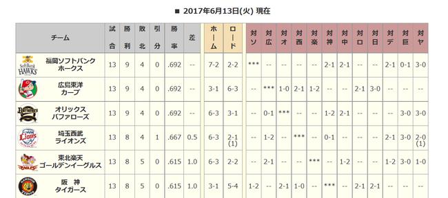 【朗報】交流戦優勝争いが激アツwwwwwwwwww
