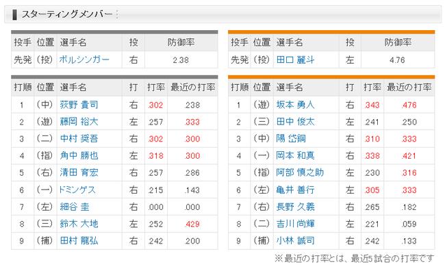 【ロッテ対巨人回戦】巨人ロッテスタメン