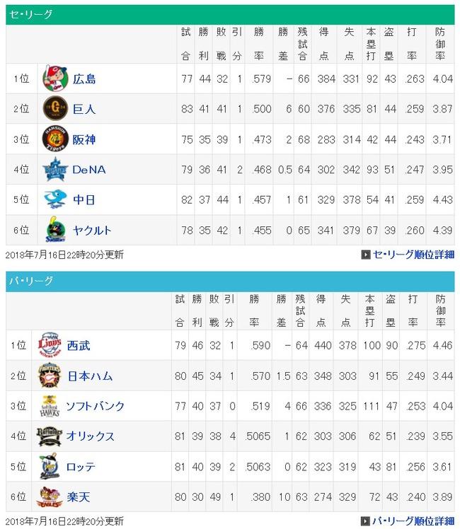 西武-千葉6.5ゲーム差「まだわからん」 広島-巨人6.0ゲーム差「もう決まりや」