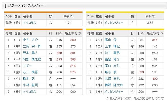 【巨人対阪神3回戦】巨人、本日一軍昇格の橋本が7番ライトで今季初スタメン
