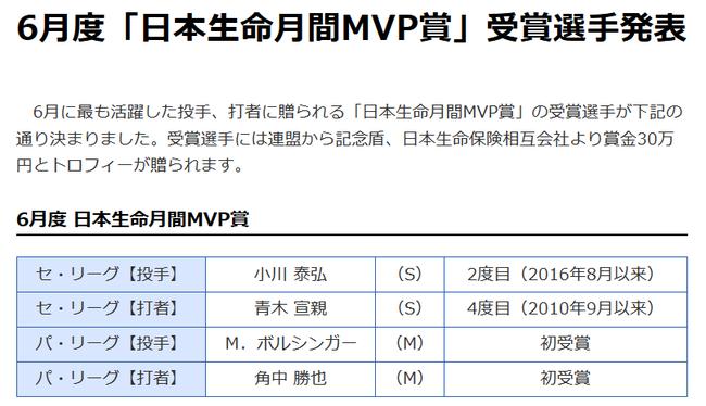 6月の月間MVP発表!ヤクルト・小川と青木、ロッテ・ボルシンガーと角中が受賞!!