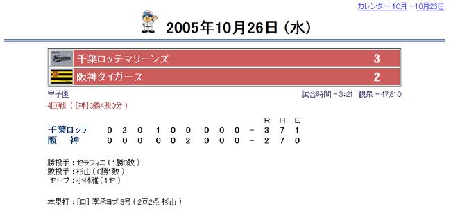 2005年度 横浜ベイスターズ 個人投手成績(セントラル・リーグ)