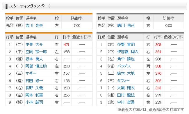 【オープン戦】巨人、坂本勇「3番・遊撃」小林が先発マスク…ロッテ戦スタメン