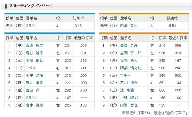 【巨人対DeNA8回戦】巨人、1番ライト長野wwwwwwww