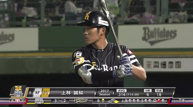 SB 上林誠知(21)打率.322 6本 17打点 OPS .939