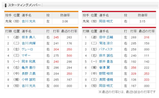 【巨人対広島7回戦】巨人広島スタメン