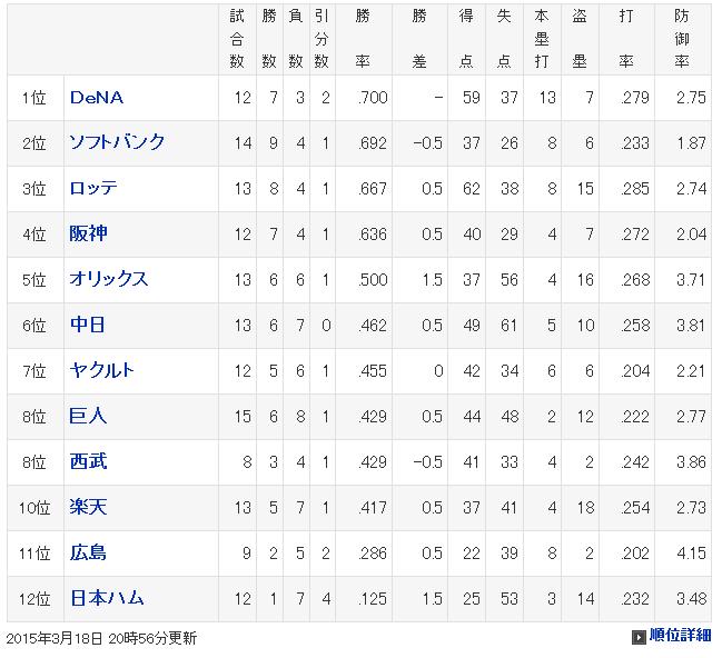 プロ野球 - オープン戦 - 順位 - スポーツナビ