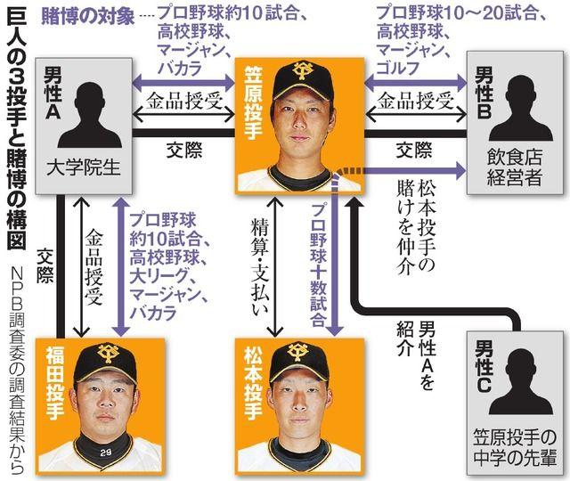 野球賭博、次の危ないのは在阪の人気球団に所属するベテラン内野手のN