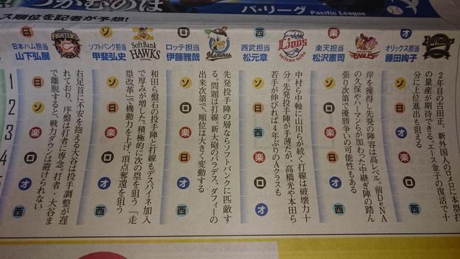 朝日新聞12球団それぞれの担当記者の順位予想