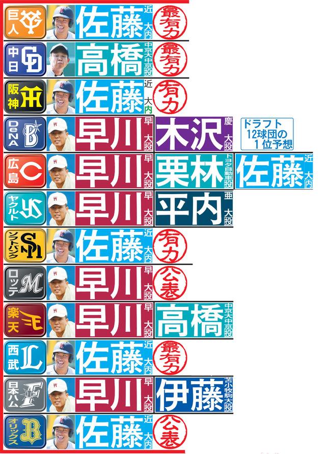 【あと5日】日刊スポーツの12球団ドラフト1位予想