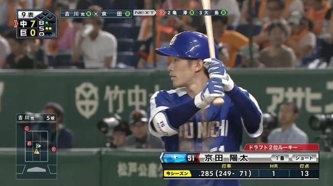 京田 .284 1HR 13打点 10盗塁 ← これって新人王確定でいいよな?