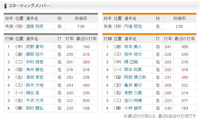 【ロッテ対巨人3回戦】ロッテ、8 (右) 平沢 巨人はスタメン変わらず