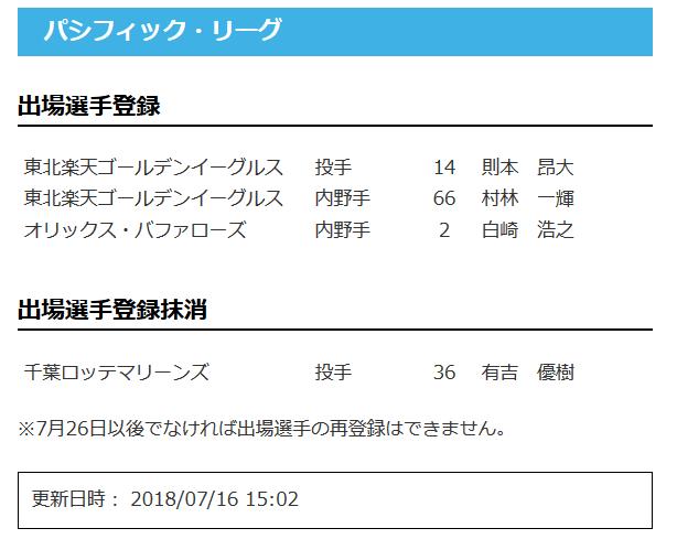 【7/16公示(午後3時)】オリックスがトレード獲得の白崎を登録 ロッテは有吉を抹消