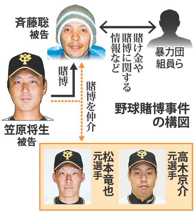 【悲報】元巨人選手の野球賭博事件やっぱり暴力団が絡んでいた