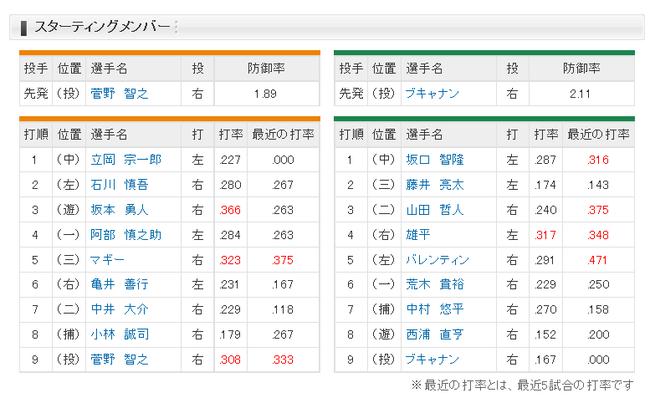 【巨人対ヤクルト6回戦】巨人スタメン、2番レフト石川、7番セカンド中井