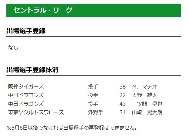 【4/26公示】阪神・マテオ、中日・大野雄大、三ツ間らを抹消