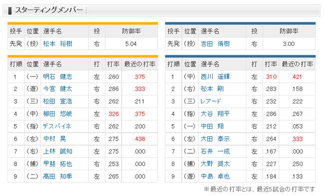 日本ハム、大谷が4番DHでスタメンwwwwwwwwwww