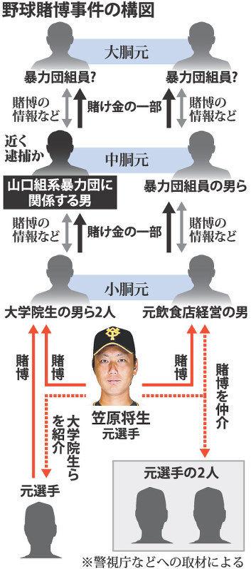 巨人野球賭博事件、山口組関係者の中胴元逮捕へwwwwwwww