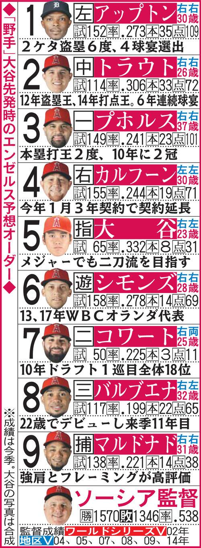日刊「プホルス一塁にして打者大谷をDH」