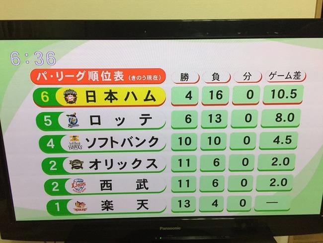 【悲報】北海道のテレビ局さん、とんでもないパ・リーグ順位表を放送する