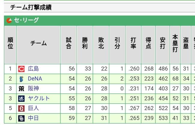 【朗報】阪神さん、チーム盗塁数で首位のDeNAに4個差まで差を縮める
