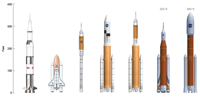 Saturn_V-Shuttle-Ares_I-Ares_V-Ares_IV-SLS_Block_I&II