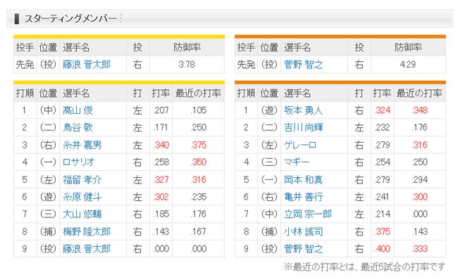 【阪神対巨人4回戦】2 (二) 鳥谷