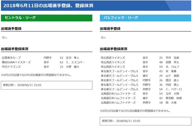 【6/11公示】DeNA・エスコバー、中日・大野雄大、楽天・ペゲーロらが抹消