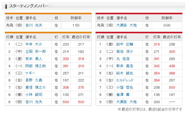 【巨人対広島3回戦】巨人、今日も6番ライト長野