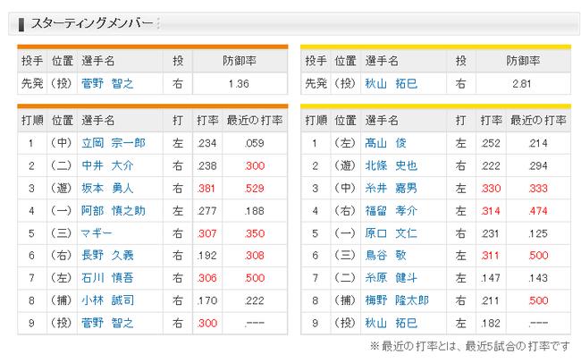 【巨人対阪神6回戦】巨人2番セカンド中井、一軍初昇格のルーキー吉川尚はスタメンならず