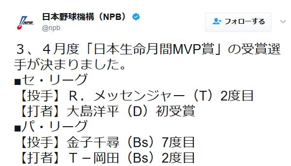 3、4月度月間MVP発表!メッセンジャー、大島、金子、T-岡田が受賞!!