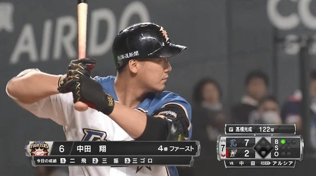中田翔 .265(533-141) 25本 104打点