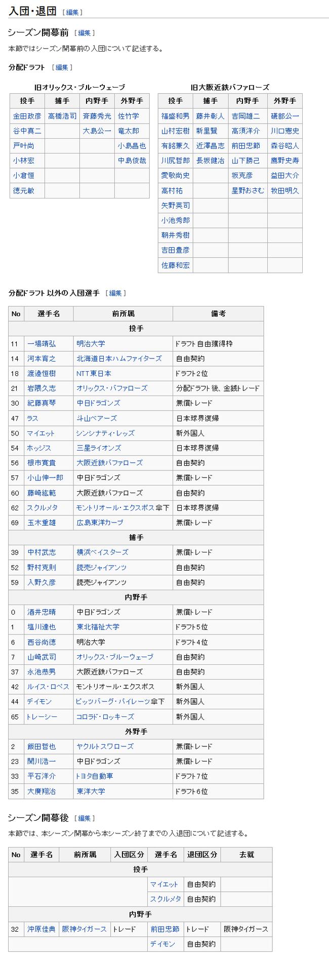 2005年の東北楽天ゴールデンイーグルス - Wikipedia