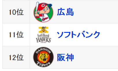広島カープ、福岡ソフトバンク、阪神ファン集合してくれ!!!!