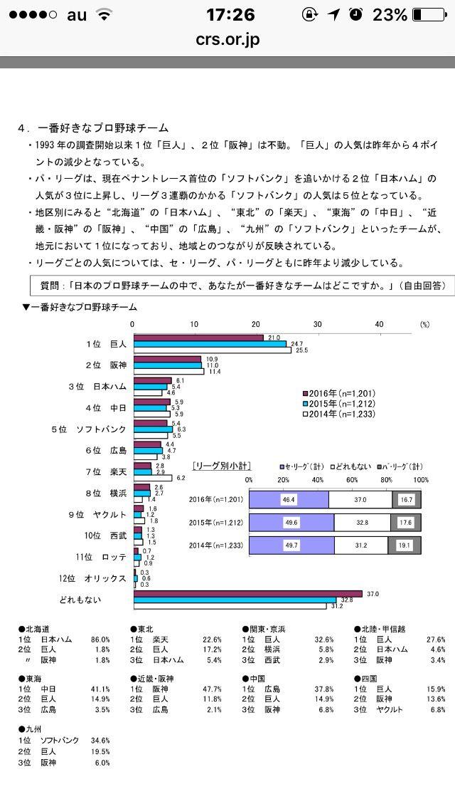 【悲報】巨人ファン一昨年と比べ減少する