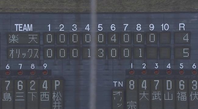 【練習試合】オリックスが楽天に5-4で勝利!