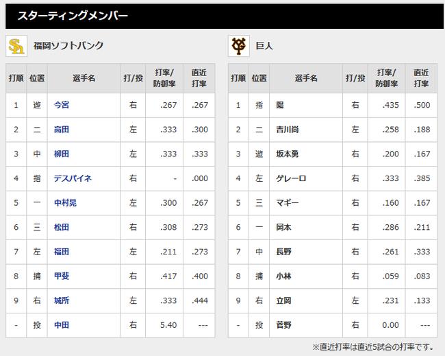 【オープン戦】ソフトバンク対巨人スタメン 3 (遊) 坂本