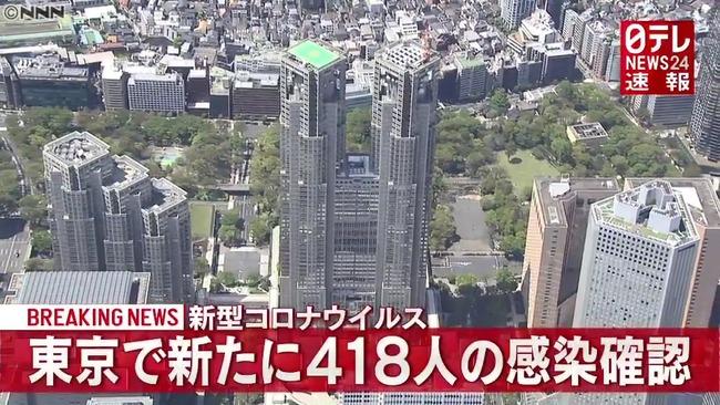 【11/29】東京都で新たに418人の感染確認 新型コロナウイルス