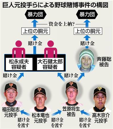 【野球賭博】逮捕の大学院生、中日大物OBのマネージャーだった