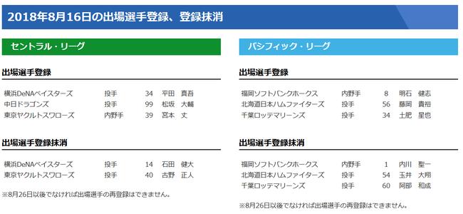 【8/16公示】中日が松阪、日ハムは藤岡、ロッテは土肥を登録、鷹は内川を抹消