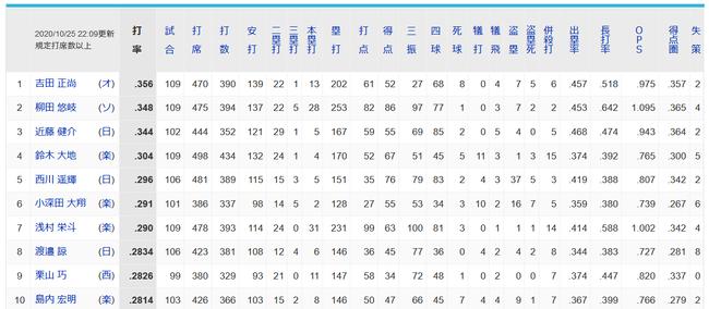 小深田大翔さん、うっかり打率ランキング6位に浮上してしまう