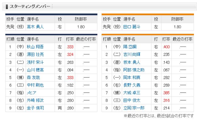 【オープン戦】西武対巨人スタメン 7(捕)大城.385 8(三)田中俊.316