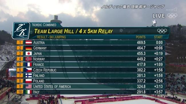 【平昌五輪】ノルディック複合団体 日本、前半ジャンプは3位で後半クロスカントリーへ