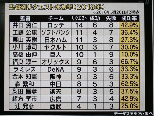 高橋由伸のリクエスト成功率10%!w