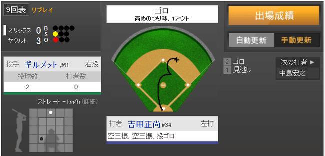 吉田正尚さん、オープン戦打率 .136