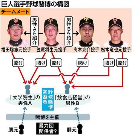 【野球賭博】元巨人の福田、松本、高木を賭博容疑で書類送検へ!大学院生のA氏も立件へ