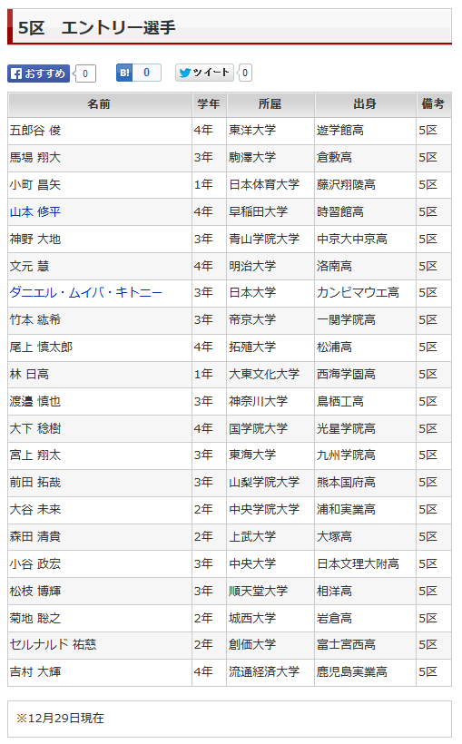 2015 5区 エントリー選手|箱根駅伝|陸上|スポーツナビ