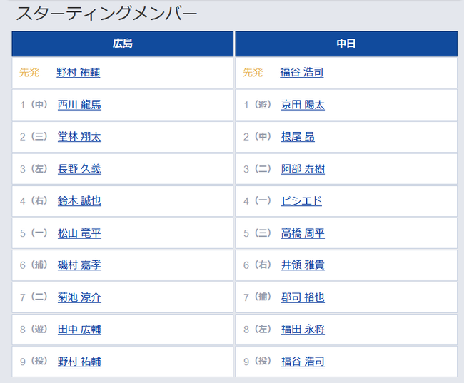【広島対中日11回戦】2(中) 根尾