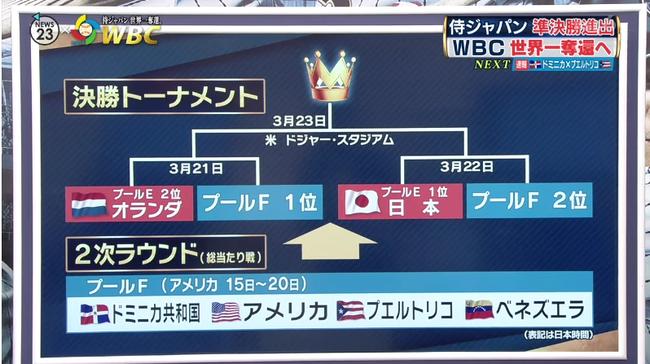 【WBC】準決、決勝の先発って誰なん