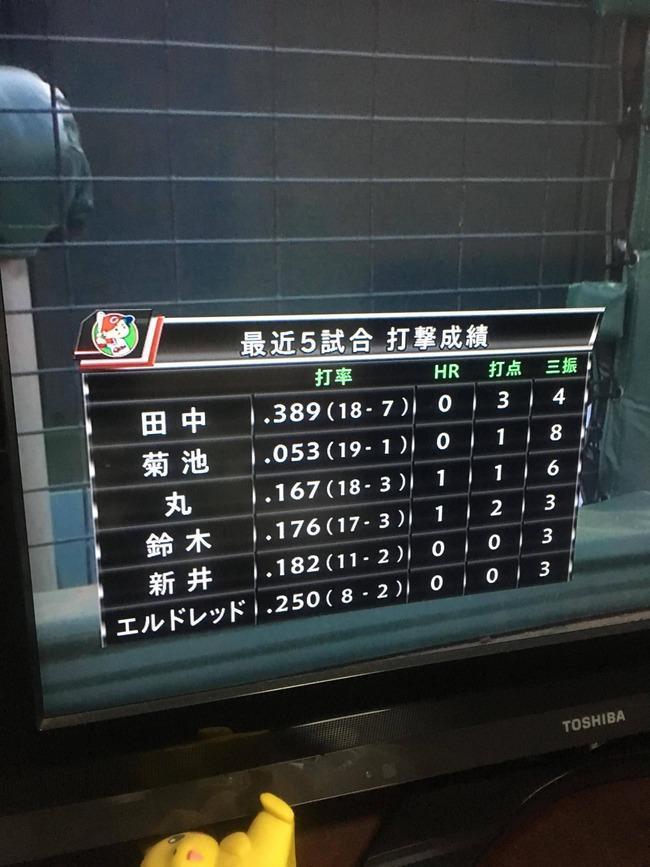 悲報 広島打線のここ5試合の1番から5番の打撃成績www